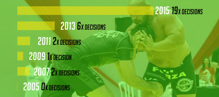 ADCC2015-decisions