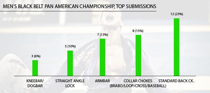 TopSubmissions